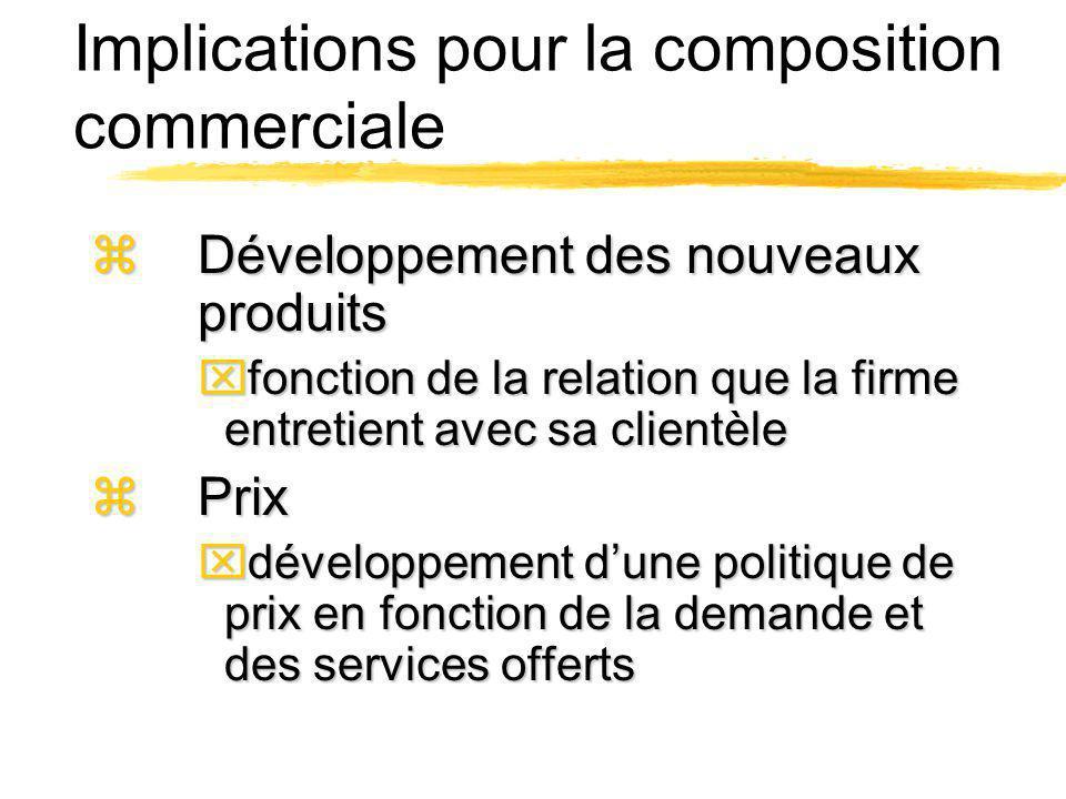 Implications pour la composition commerciale zDéveloppement des nouveaux produits xfonction de la relation que la firme entretient avec sa clientèle z
