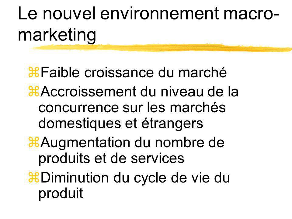 Le nouvel environnement macro- marketing zFaible croissance du marché zAccroissement du niveau de la concurrence sur les marchés domestiques et étrang