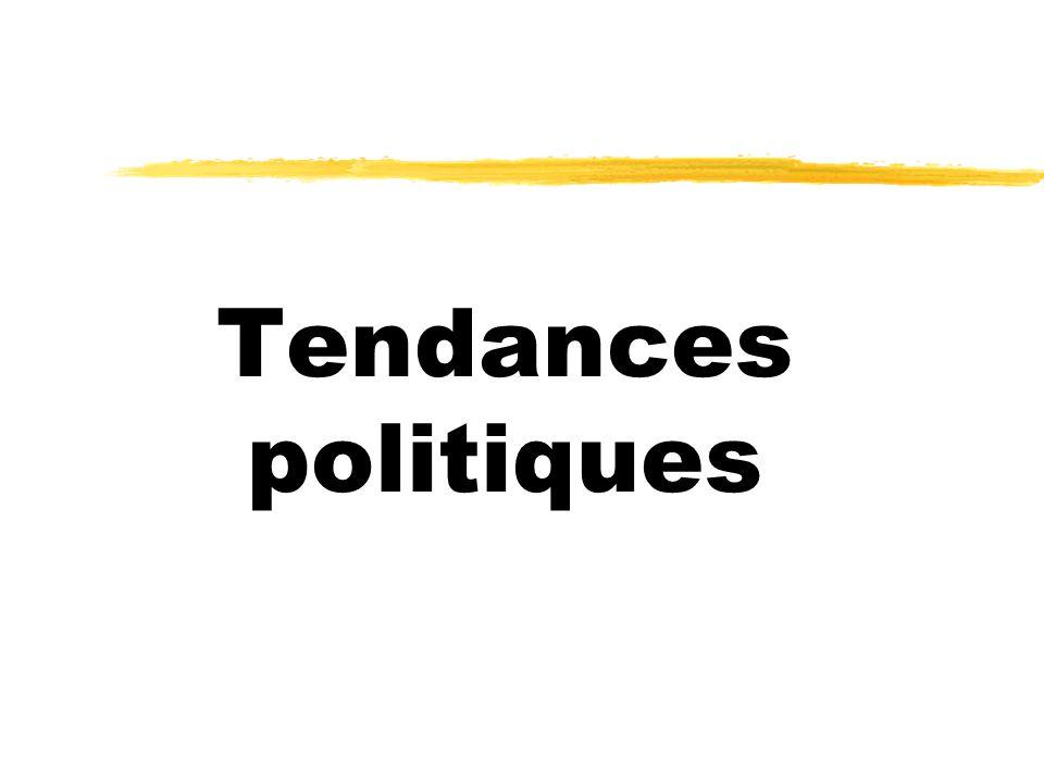 Tendances politiques