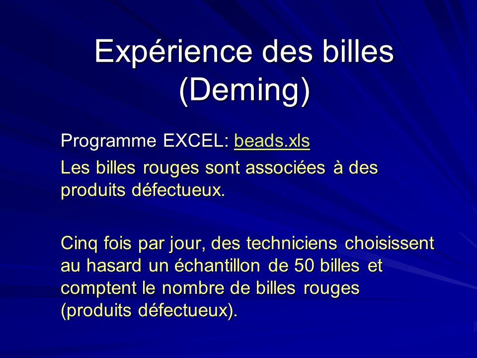 Expérience des billes (Deming) Programme EXCEL: beads.xls beads.xls Les billes rouges sont associées à des produits défectueux. Cinq fois par jour, de