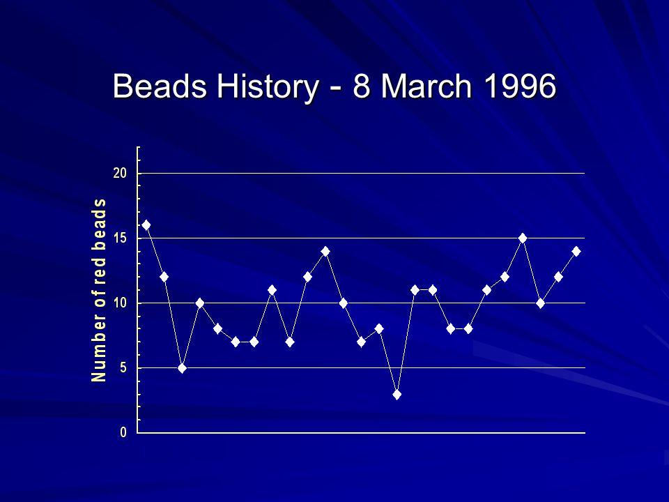 Beads History - 8 March 1996