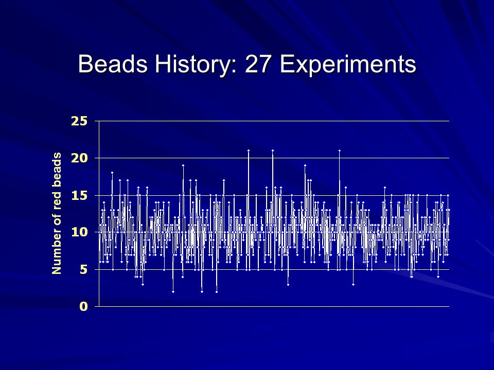 Beads History: 27 Experiments