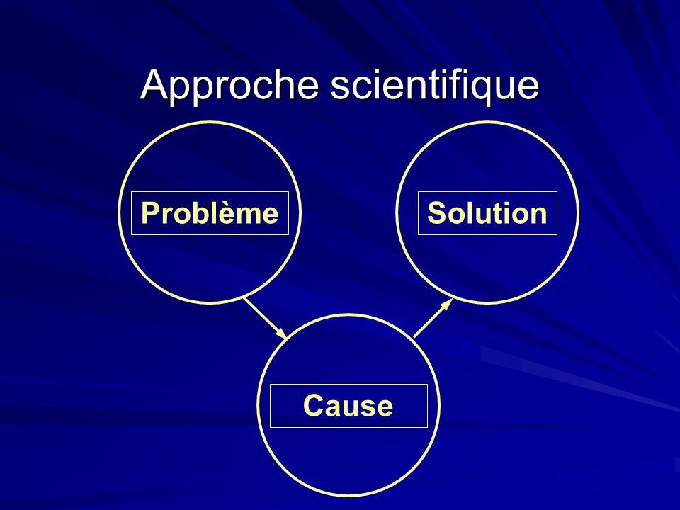 Approche scientifique SolutionProblème Cause