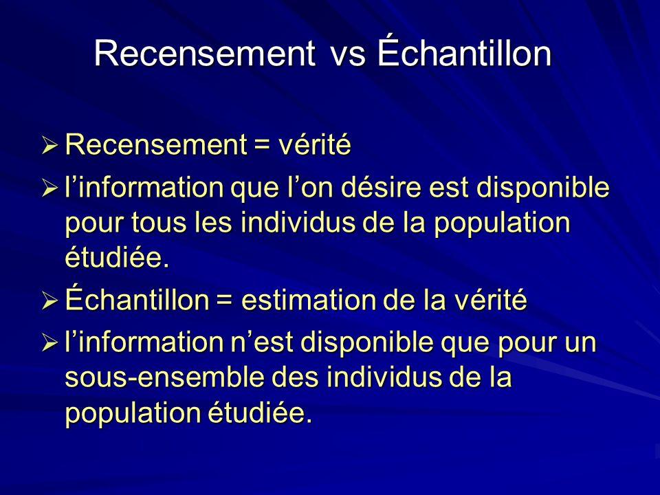 Recensement vs Échantillon Recensement = vérité Recensement = vérité linformation que lon désire est disponible pour tous les individus de la populati