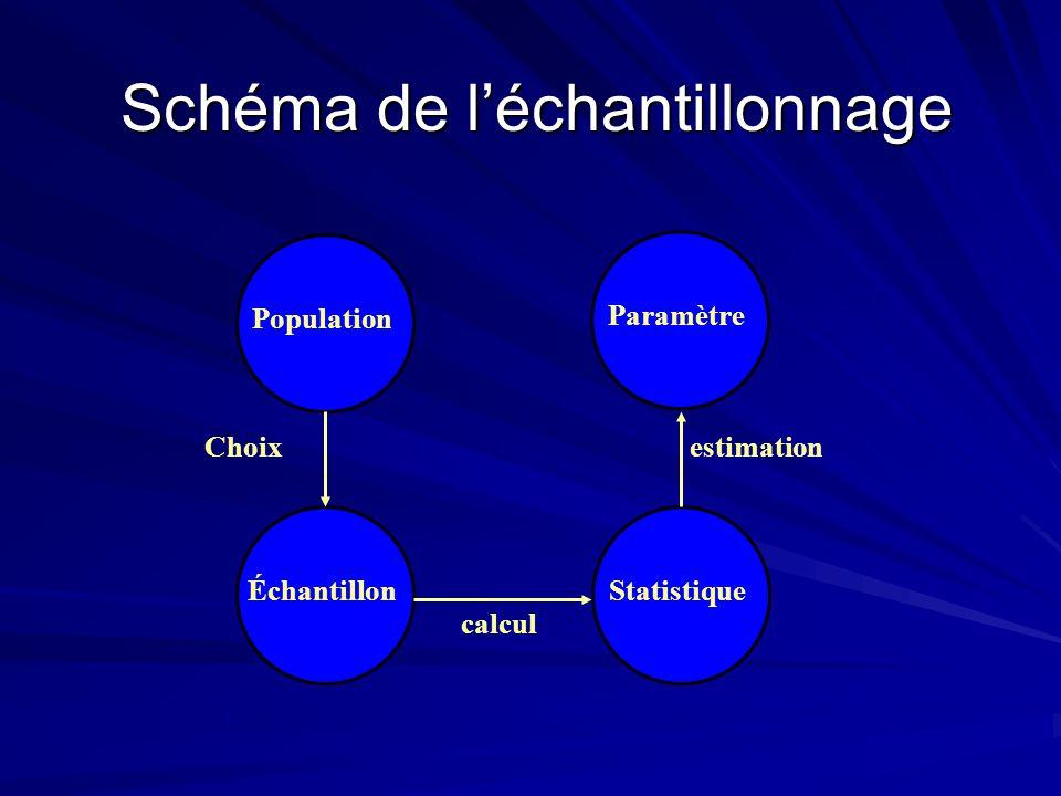 Schéma de léchantillonnage PopulationÉchantillonParamètreStatistique Choix calcul estimation