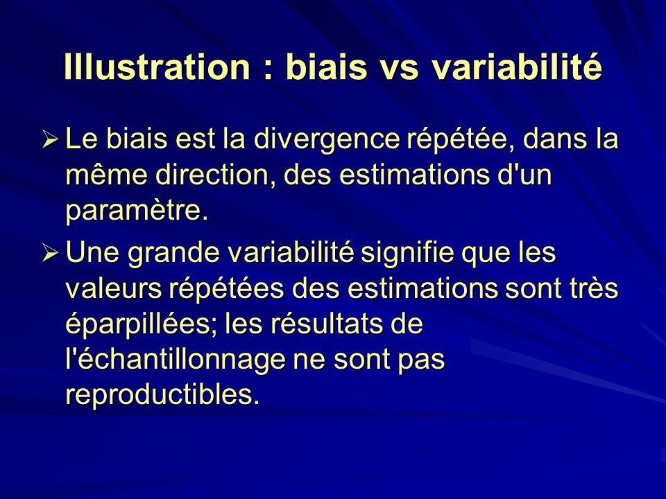 Illustration : biais vs variabilité Le biais est la divergence répétée, dans la même direction, des estimations d'un paramètre. Le biais est la diverg