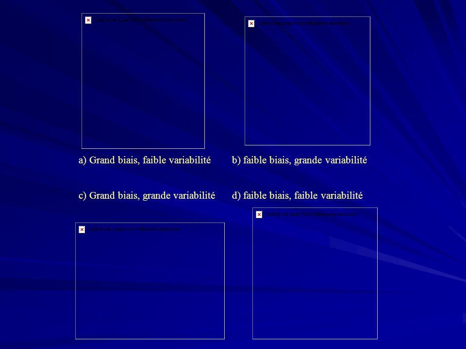 a) Grand biais, faible variabilitéb) faible biais, grande variabilité c) Grand biais, grande variabilitéd) faible biais, faible variabilité