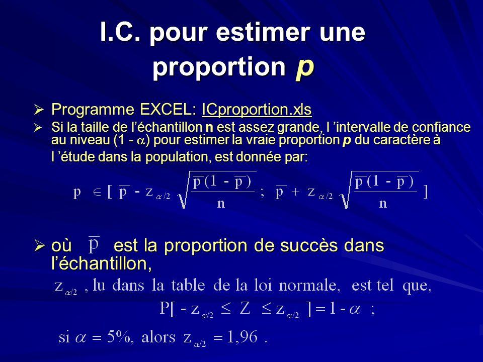 I.C. pour estimer une proportion p Programme EXCEL: ICproportion.xls Programme EXCEL: ICproportion.xls Si la taille de léchantillon n est assez grande