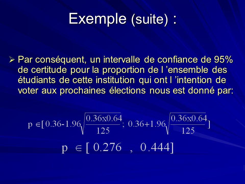 Exemple (suite) : Par conséquent, un intervalle de confiance de 95% de certitude pour la proportion de l ensemble des étudiants de cette institution q