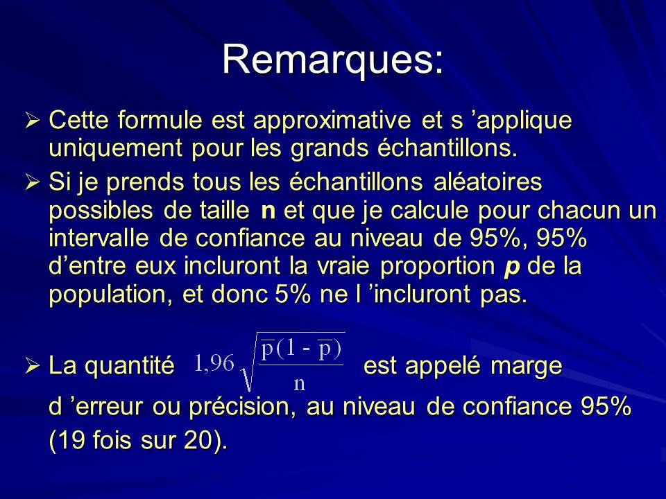 Remarques: Cette formule est approximative et s applique uniquement pour les grands échantillons. Cette formule est approximative et s applique unique