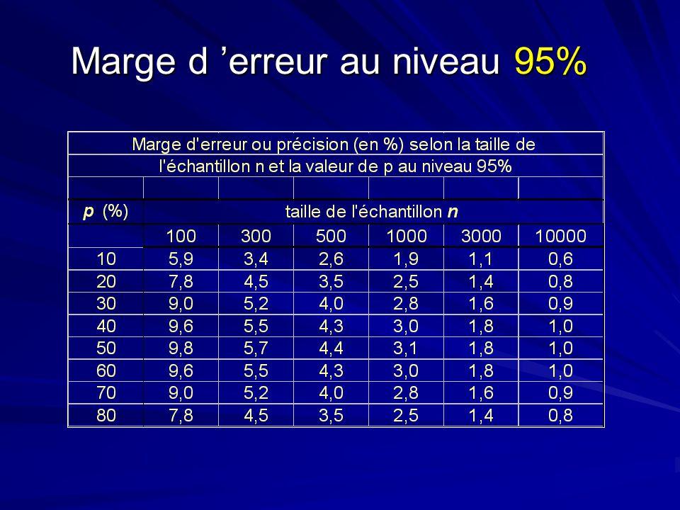 Marge d erreur au niveau 95%