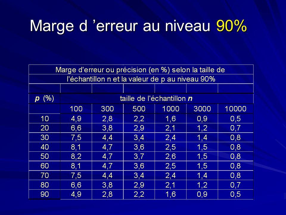 Marge d erreur au niveau 90%