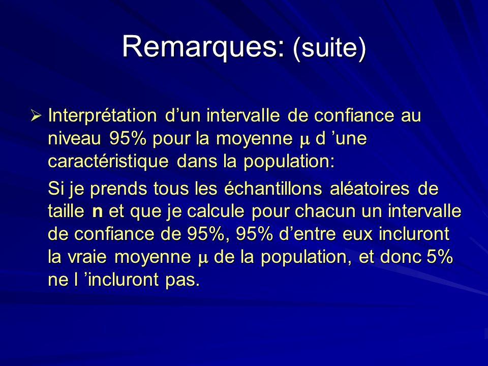 Remarques: (suite) Interprétation dun intervalle de confiance au niveau 95% pour la moyenne d une caractéristique dans la population: Interprétation d