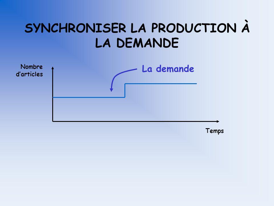 LES ÉLÉMENTS DE DÉCISION AU PLAN INTÉGRÉ Synchroniser la production à la demande?