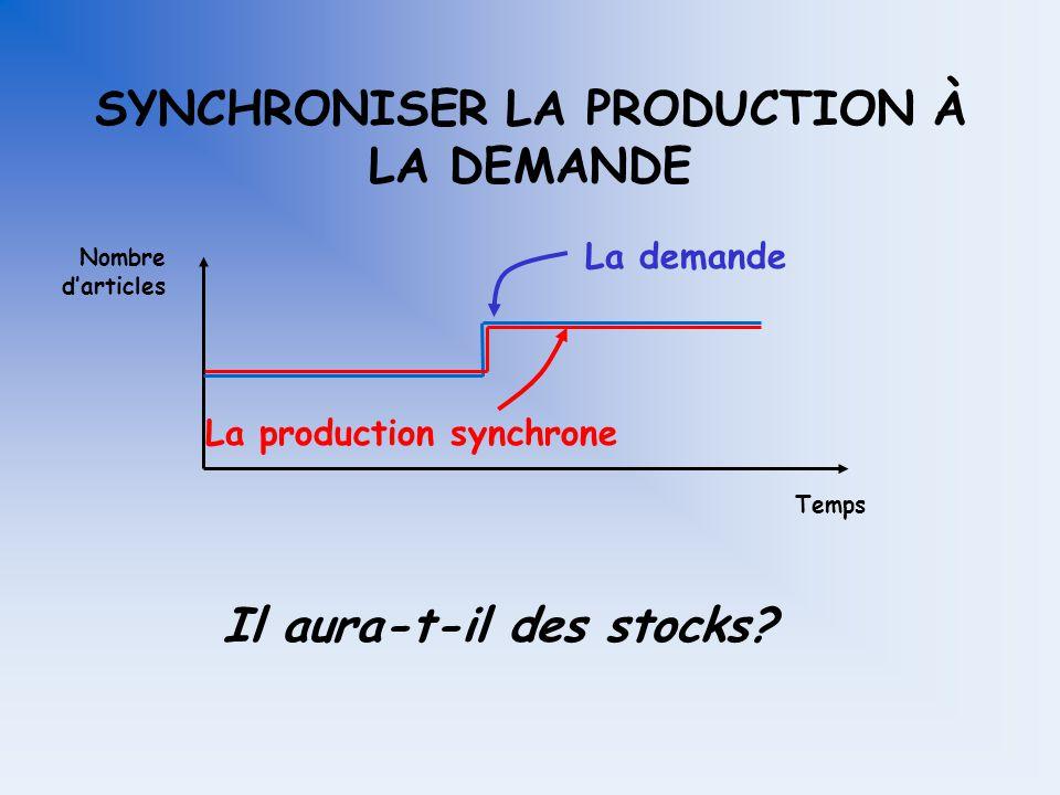 SYNCHRONISER LA PRODUCTION À LA DEMANDE La demande Temps Nombre darticles