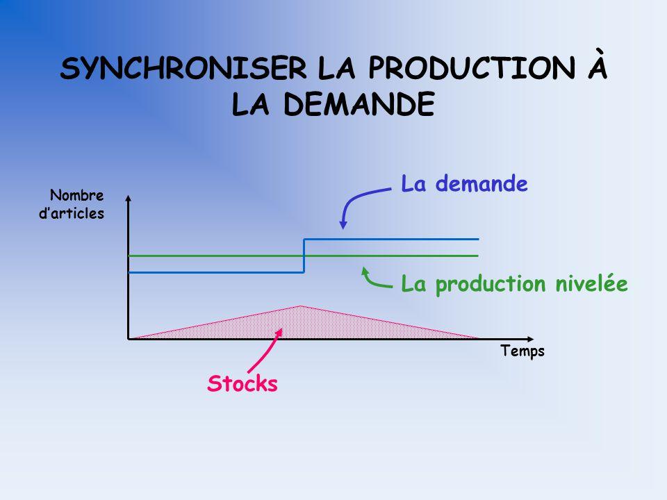 SYNCHRONISER LA PRODUCTION À LA DEMANDE La demande La production nivelée Temps Nombre darticles Il aura-t-il des stocks?
