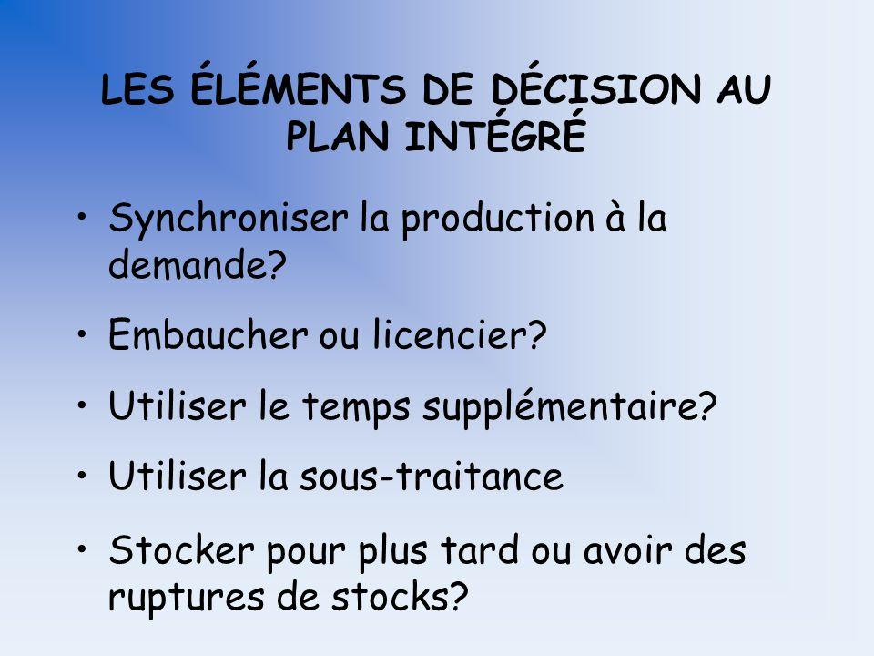 SYNCHRONISER LA PRODUCTION À LA DEMANDE La demande La production nivelée Temps Nombre darticles Stocks