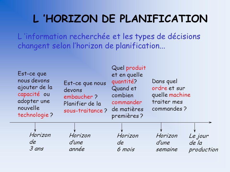 DESCRIPTION DE LA SÉANCE (suite) Présenter les grandes lignes de: –la prévision; –la planification intégrée; –la planification détaillée et –l ordonna