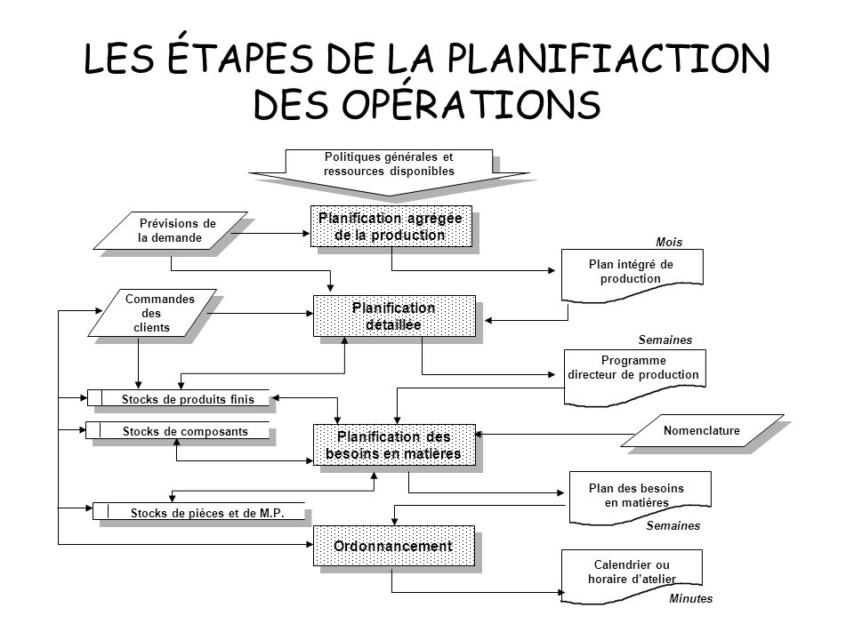 LA PRÉVISION DE LA DEMANDE Demande « Dépendante » et demande « Indépendante » Méthodes de prévision –Méthodes qualitatives –Méthodes quantitatives Bes