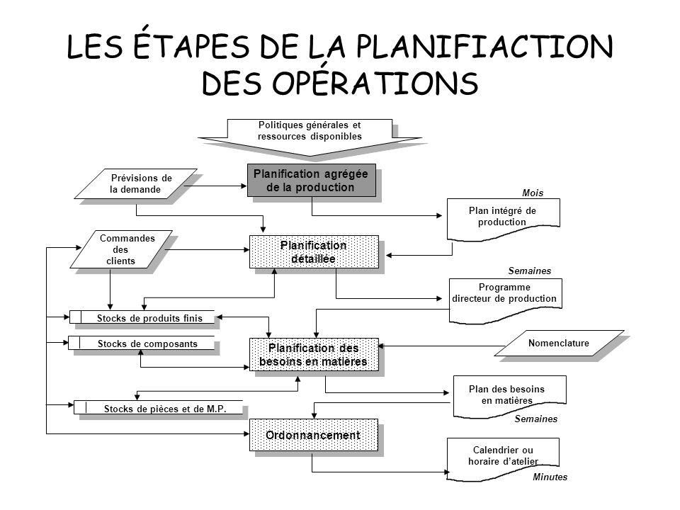 LES ÉTAPES DE LA PLANIFIACTION DES OPÉRATIONS Planification agrégée de la production Planification agrégée de la production Planification détaillée Pl