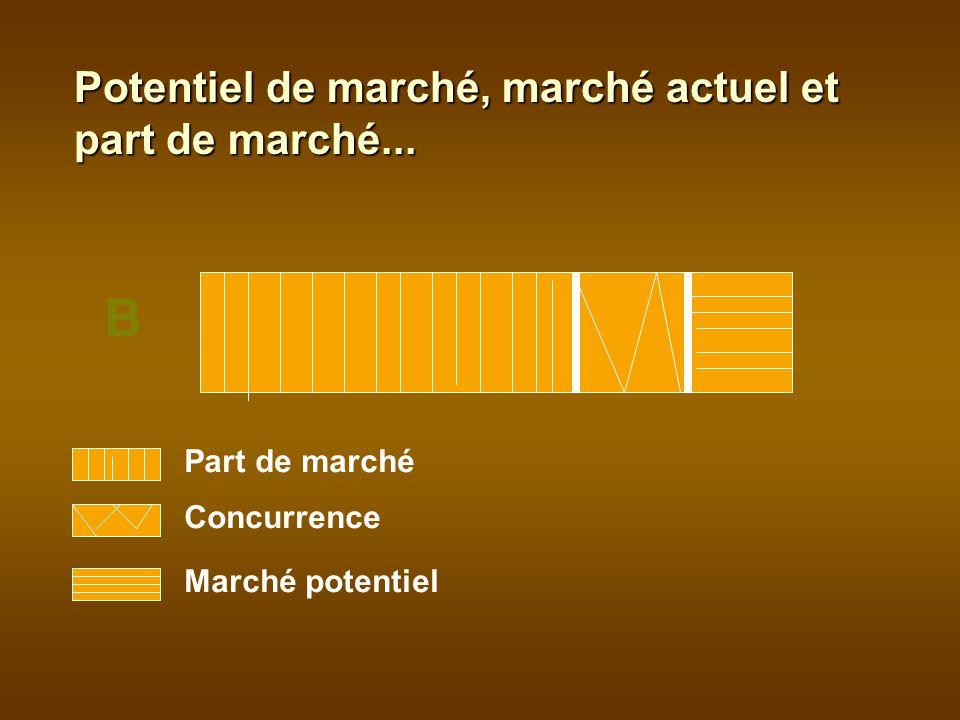 Part de marché Concurrence Marché potentiel B Potentiel de marché, marché actuel et part de marché...