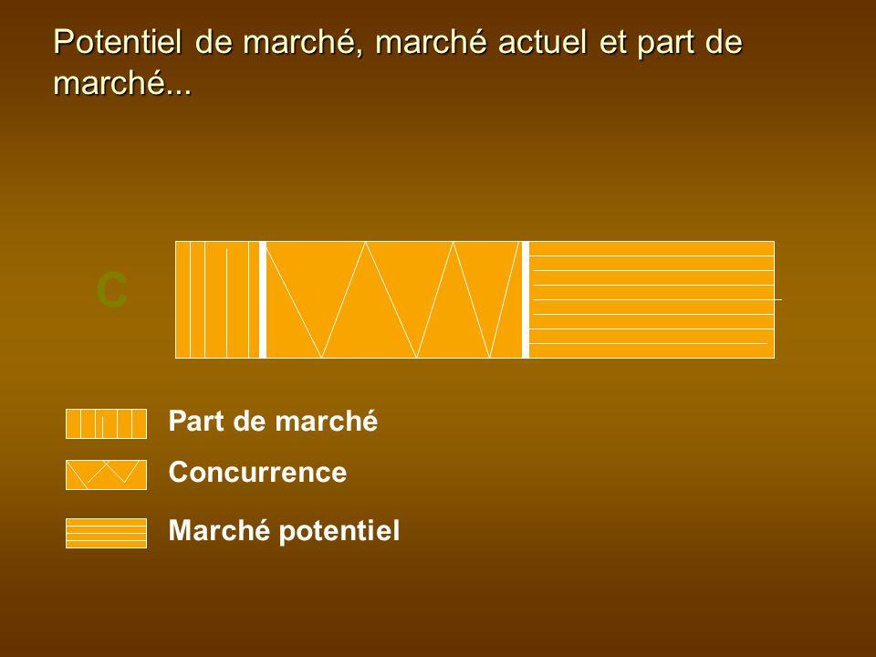 Part de marché Concurrence Marché potentiel C Potentiel de marché, marché actuel et part de marché...