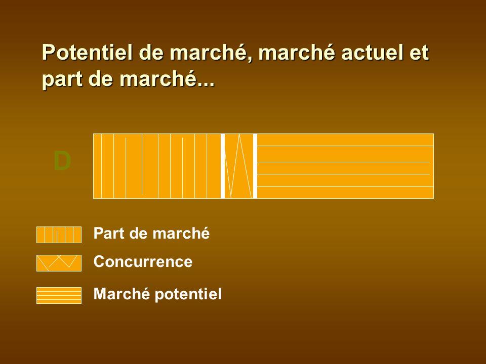 Part de marché Concurrence Marché potentiel D Potentiel de marché, marché actuel et part de marché...