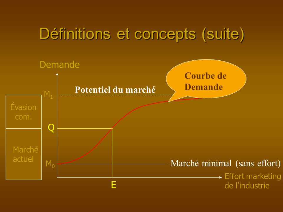 Définitions et concepts (suite) M0M0 M1M1 Demande Effort marketing de lindustrie Q Évasion com.