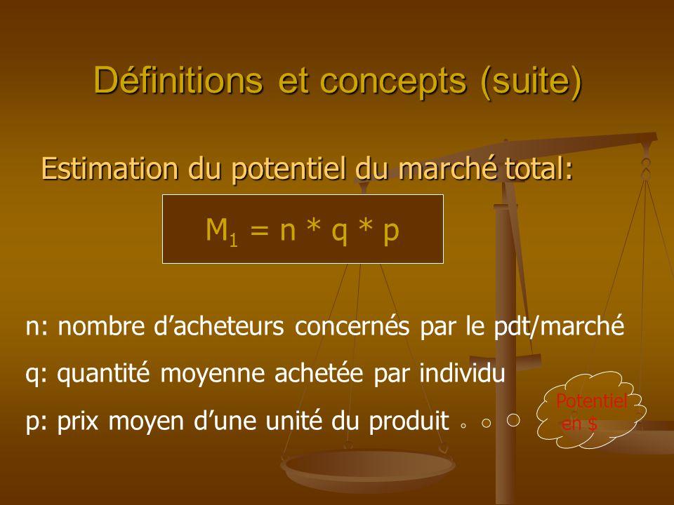 Définitions et concepts (suite) Estimation du potentiel du marché total: M 1 = n * q * p n: nombre dacheteurs concernés par le pdt/marché q: quantité moyenne achetée par individu p: prix moyen dune unité du produit Potentiel en $