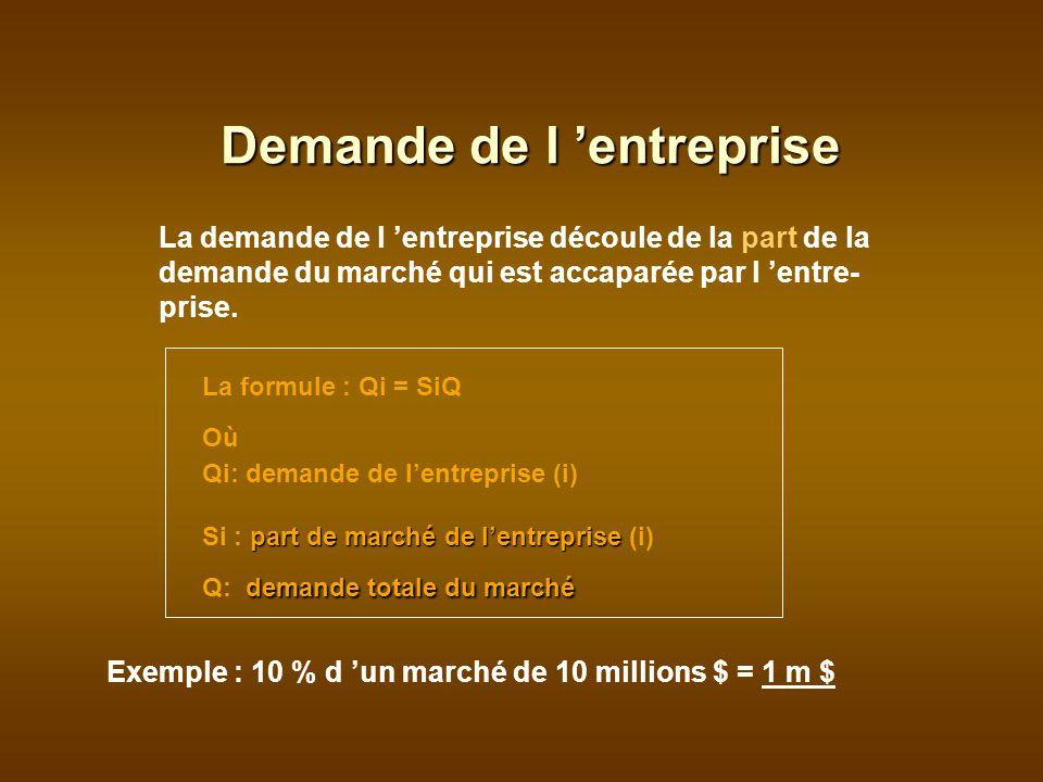 La demande de l entreprise découle de la part de la demande du marché qui est accaparée par l entre- prise.