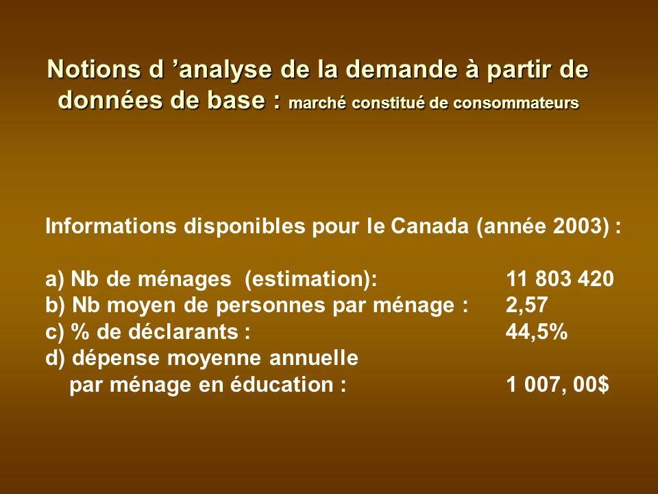 Notions d analyse de la demande à partir de données de base : marché constitué de consommateurs Informations disponibles pour le Canada (année 2003) : a) Nb de ménages (estimation):11 803 420 b) Nb moyen de personnes par ménage :2,57 c) % de déclarants : 44,5% d) dépense moyenne annuelle par ménage en éducation : 1 007, 00$