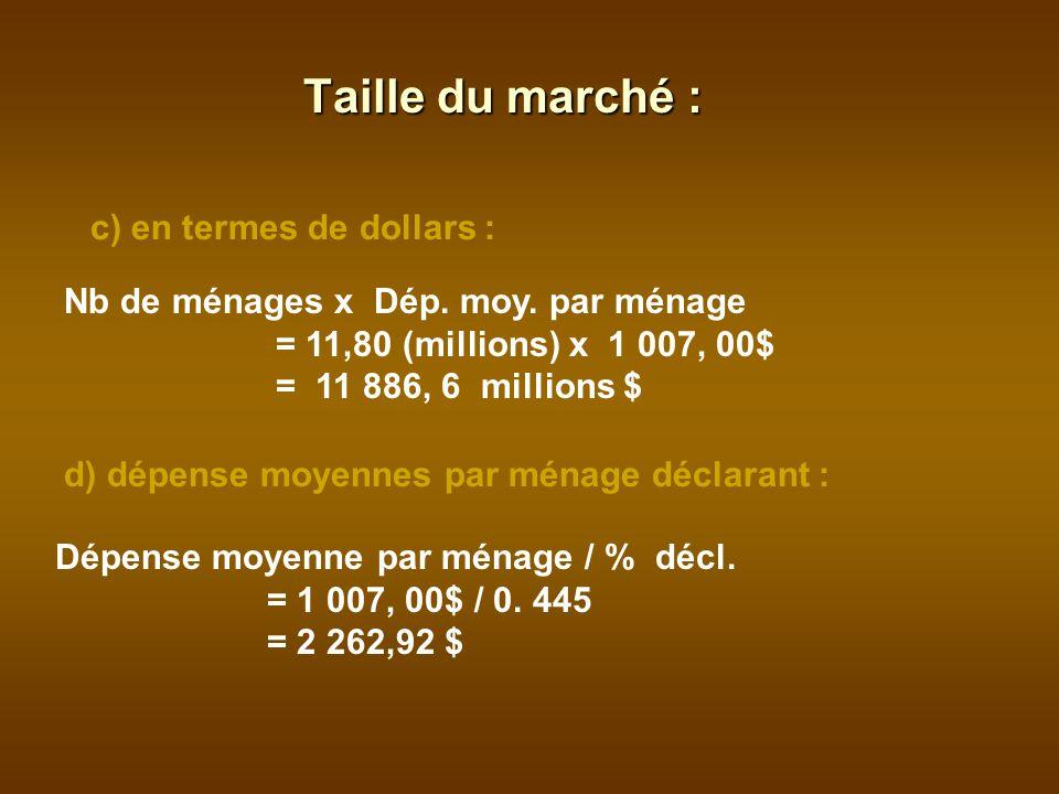 c) en termes de dollars : Nb de ménages x Dép. moy.