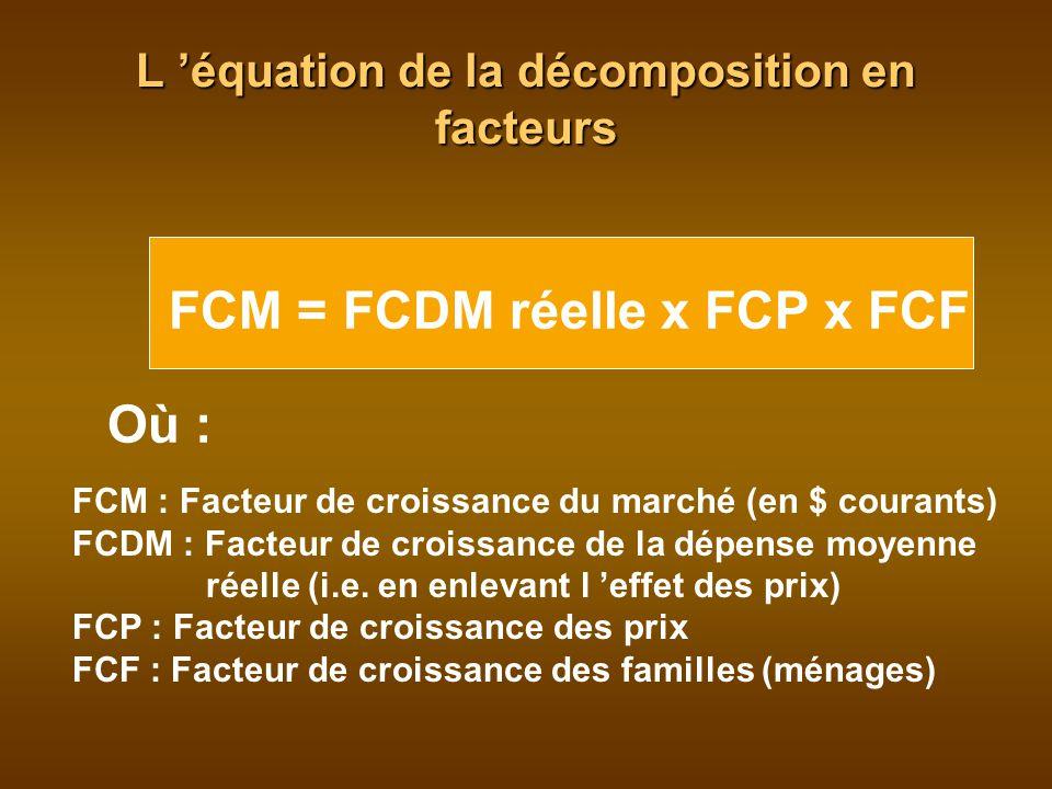 L équation de la décomposition en facteurs FCM = FCDM réelle x FCP x FCF Où : FCM : Facteur de croissance du marché (en $ courants) FCDM : Facteur de croissance de la dépense moyenne réelle (i.e.