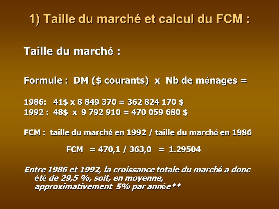 1) Taille du marché et calcul du FCM : Taille du march é : Formule : DM ($ courants) x Nb de m é nages = 1986: 41$ x 8 849 370 = 362 824 170 $ 1992 : 48$ x 9 792 910 = 470 059 680 $ FCM : taille du march é en 1992 / taille du march é en 1986 FCM = 470,1 / 363,0 = 1.29504 Entre 1986 et 1992, la croissance totale du march é a donc é t é de 29,5 %, soit, en moyenne, approximativement 5% par ann é e**
