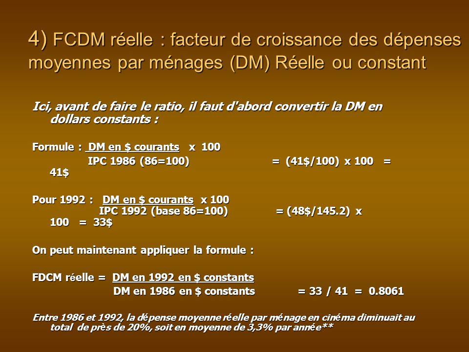 4) FCDM réelle : facteur de croissance des dépenses moyennes par ménages (DM) Réelle ou constant Ici, avant de faire le ratio, il faut d abord convertir la DM en dollars constants : Formule : DM en $ courants x 100 IPC 1986 (86=100) = (41$/100) x 100 = 41$ IPC 1986 (86=100) = (41$/100) x 100 = 41$ Pour 1992 : DM en $ courants x 100 IPC 1992 (base 86=100) = (48$/145.2) x 100 = 33$ On peut maintenant appliquer la formule : FDCM r é elle = DM en 1992 en $ constants DM en 1986 en $ constants = 33 / 41 = 0.8061 DM en 1986 en $ constants = 33 / 41 = 0.8061 Entre 1986 et 1992, la d é pense moyenne r é elle par m é nage en cin é ma diminuait au total de pr è s de 20%, soit en moyenne de 3,3% par ann é e**