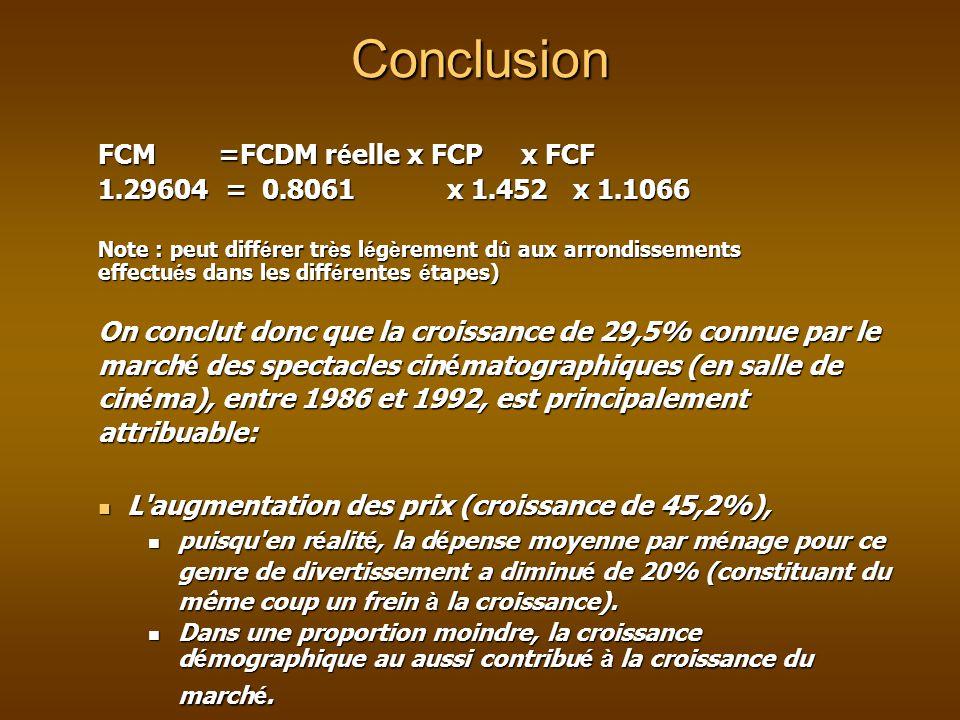 Conclusion FCM =FCDM r é elle x FCP x FCF FCM =FCDM r é elle x FCP x FCF 1.29604 = 0.8061 x 1.452 x 1.1066 Note : peut diff é rer tr è s l é g è rement d û aux arrondissements effectu é s dans les diff é rentes é tapes) On conclut donc que la croissance de 29,5% connue par le march é des spectacles cin é matographiques (en salle de cin é ma), entre 1986 et 1992, est principalement attribuable: L augmentation des prix (croissance de 45,2%), L augmentation des prix (croissance de 45,2%), puisqu en r é alit é, la d é pense moyenne par m é nage pour ce genre de divertissement a diminu é de 20% (constituant du même coup un frein à la croissance).