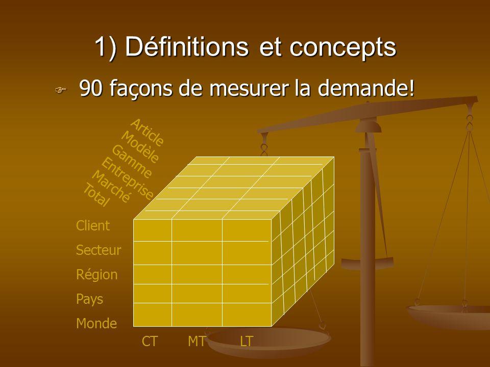 1) Définitions et concepts 90 façons de mesurer la demande.