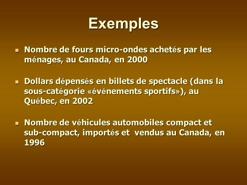 Exemples Nombre de fours micro-ondes achet é s par les m é nages, au Canada, en 2000 Nombre de fours micro-ondes achet é s par les m é nages, au Canada, en 2000 Dollars d é pens é s en billets de spectacle (dans la sous-cat é gorie «é v é nements sportifs » ), au Qu é bec, en 2002 Dollars d é pens é s en billets de spectacle (dans la sous-cat é gorie «é v é nements sportifs » ), au Qu é bec, en 2002 Nombre de v é hicules automobiles compact et sub-compact, import é s et vendus au Canada, en 1996 Nombre de v é hicules automobiles compact et sub-compact, import é s et vendus au Canada, en 1996