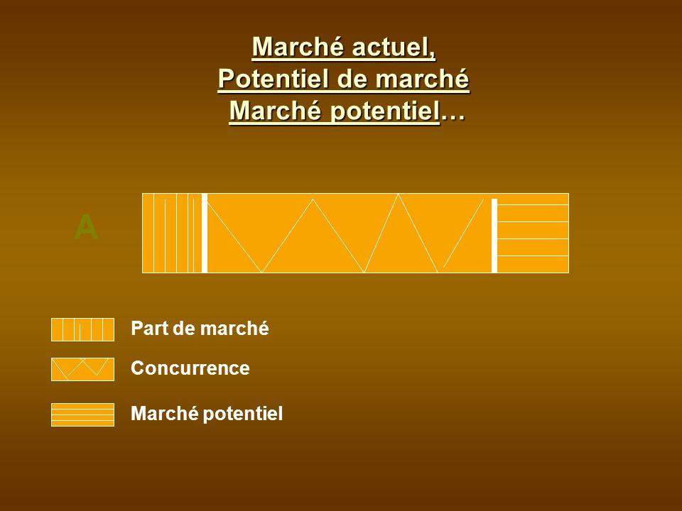 Part de marché Concurrence Marché potentiel A Marché actuel, Potentiel de marché Marché potentiel…