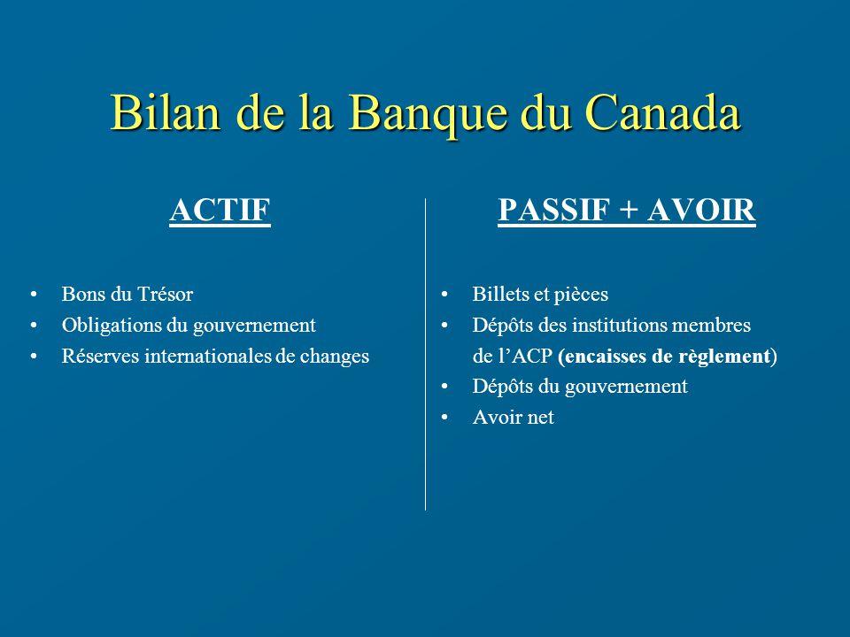Bilan de la Banque du Canada ACTIF Bons du Trésor Obligations du gouvernement Réserves internationales de changes PASSIF + AVOIR Billets et pièces Dép