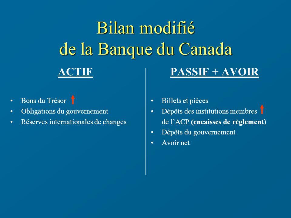 Bilan modifié de la Banque du Canada ACTIF Bons du Trésor Obligations du gouvernement Réserves internationales de changes PASSIF + AVOIR Billets et pi