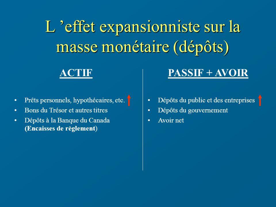 L effet expansionniste sur la masse monétaire (dépôts) ACTIF Prêts personnels, hypothécaires, etc. Bons du Trésor et autres titres Dépôts à la Banque