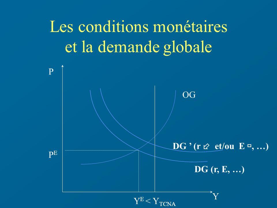 Les conditions monétaires et la demande globale Y P PEPE DG (r, E, …) OG Y E < Y TCNA DG (r et/ou E, …)