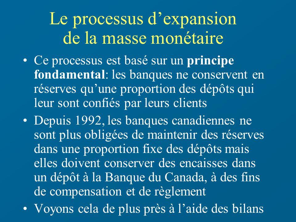 Le processus dexpansion de la masse monétaire Ce processus est basé sur un principe fondamental: les banques ne conservent en réserves quune proportio