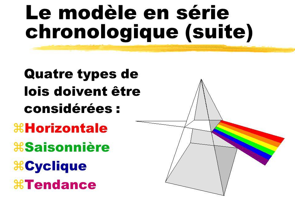 Le modèle en série chronologique (suite) Quatre types de lois doivent être considérées : zHorizontale zSaisonnière zCyclique zTendance