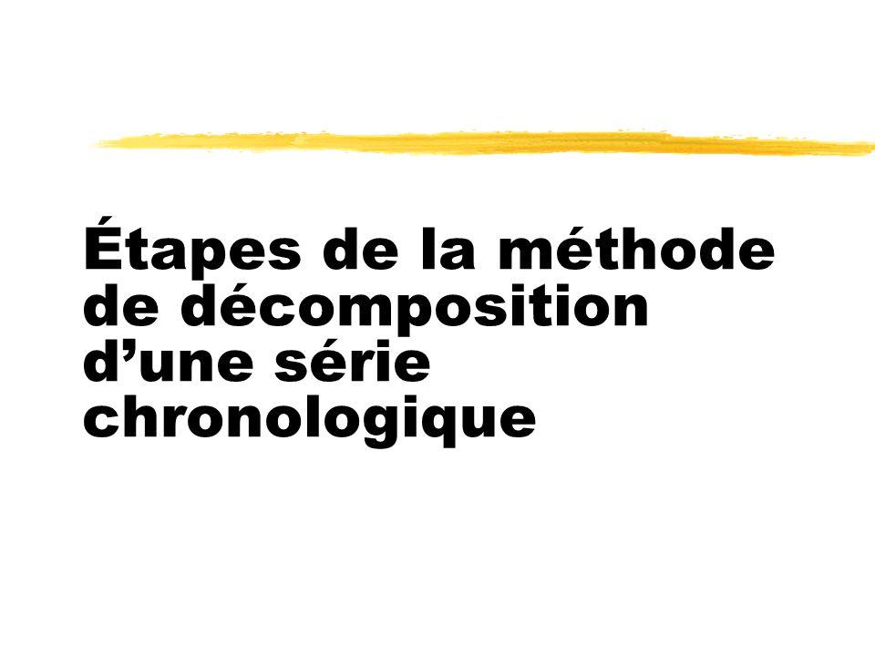 Étapes de la méthode de décomposition dune série chronologique