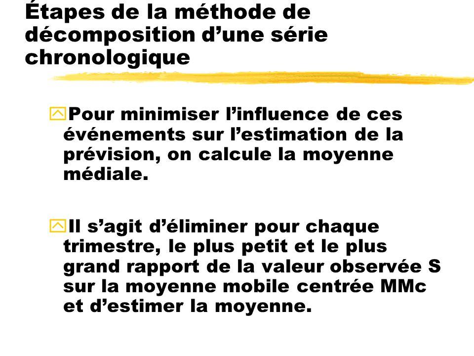 yPour minimiser linfluence de ces événements sur lestimation de la prévision, on calcule la moyenne médiale.