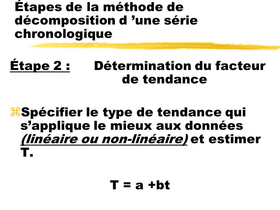 Étape 2 :Détermination du facteur de tendance zSpécifier le type de tendance qui sapplique le mieux aux données (linéaire ou non-linéaire) et estimer T.