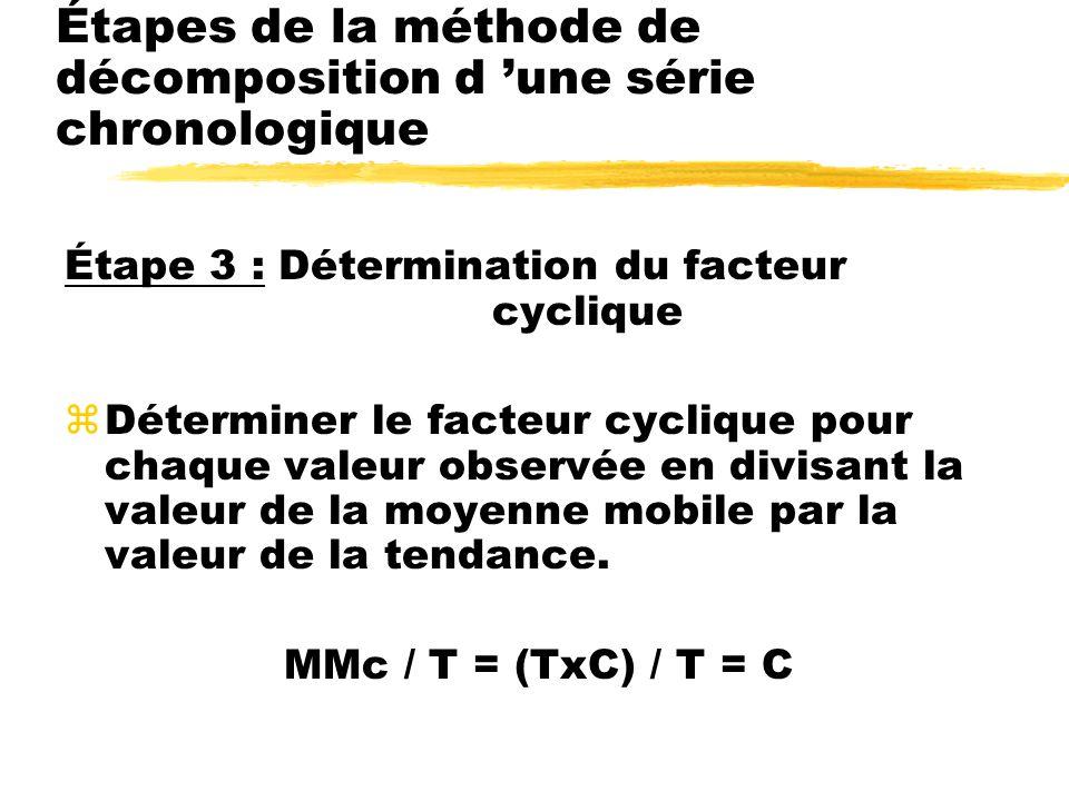 Étape 3 :Détermination du facteur cyclique zDéterminer le facteur cyclique pour chaque valeur observée en divisant la valeur de la moyenne mobile par la valeur de la tendance.