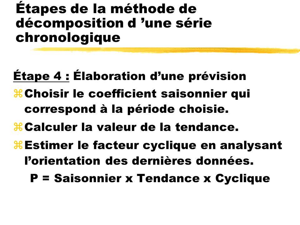 Étape 4 :Élaboration dune prévision zChoisir le coefficient saisonnier qui correspond à la période choisie.